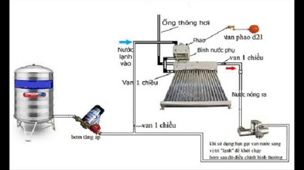 Cấu tạo máy nước nóng năng lượng mặt trời