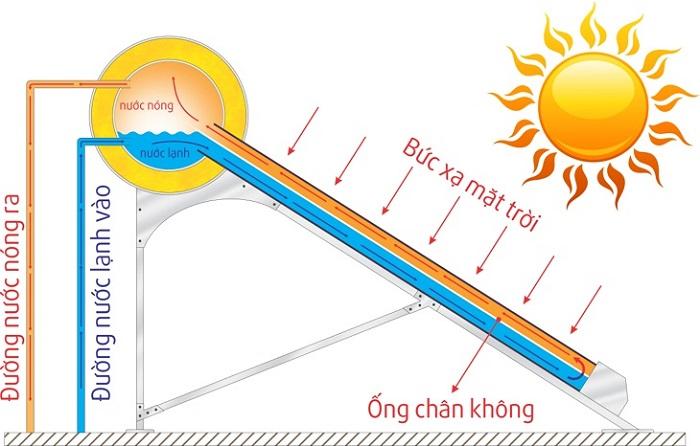 Có nên mua máy nước nóng năng lượng mặt trời? 1