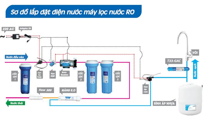 Máy lọc nước cần dùng điện
