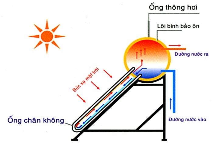 Nguyên lý hoạt động của máy nước nóng năng lượng mặt trời