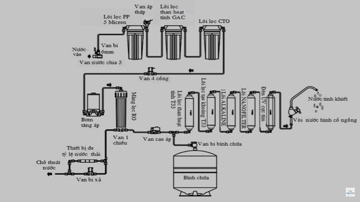 Sơ đồ lắp đặt máy lọc nước ROSơ đồ lắp đặt máy lọc nước RO