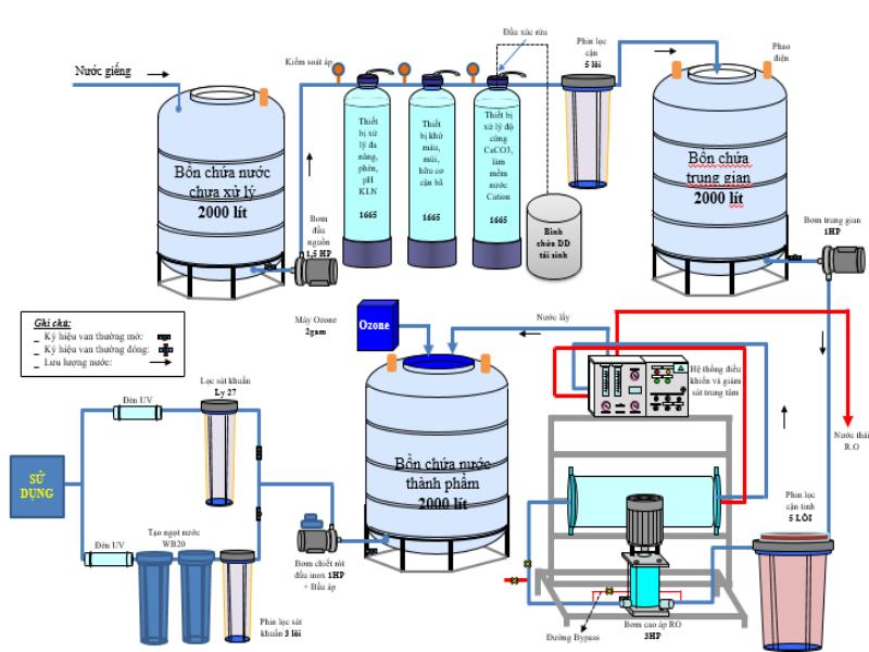Sơ đồ hệ thống lọc nước RO